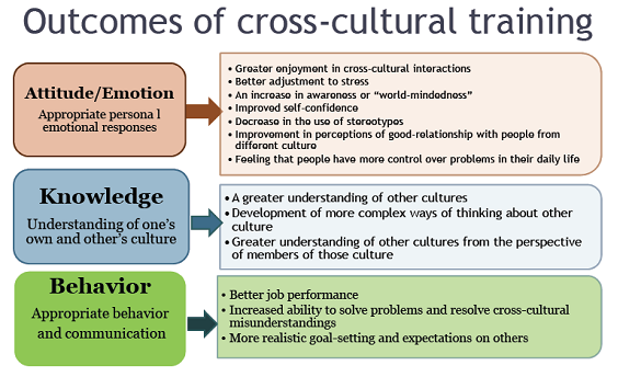 Our principles and beliefs of cross-cultural business training